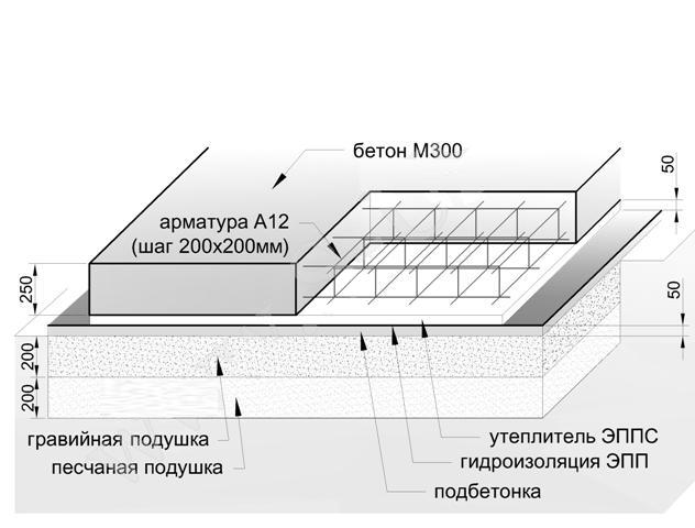 схема монолитной плиты фундамента